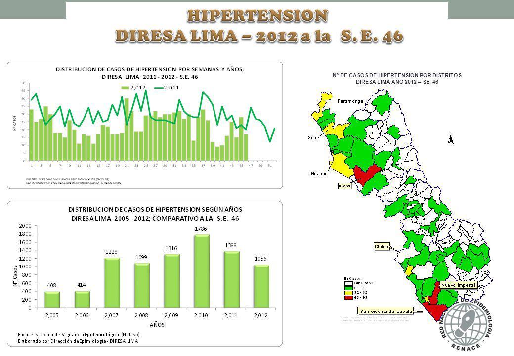 N° DE CASOS DE HIPERTENSION POR DISTRITOS DIRESA LIMA AÑO 2012 – SE. 46