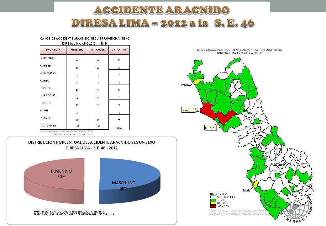 N° DE CASOS POR ACCIDENTE ARACNIDO POR DISTRITOS DIRESA LIMA AÑO 2012 – SE. 46