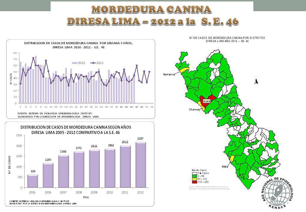 N° DE CASOS DE MORDEDURA CANINA POR DISTRITOS DIRESA LIMA AÑO 2012 – SE. 46