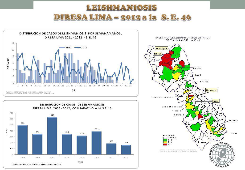 N° DE CASOS DE LEISHMANIOSIS POR DISTRITOS DIRESA LIMA AÑO 2012 – SE. 46