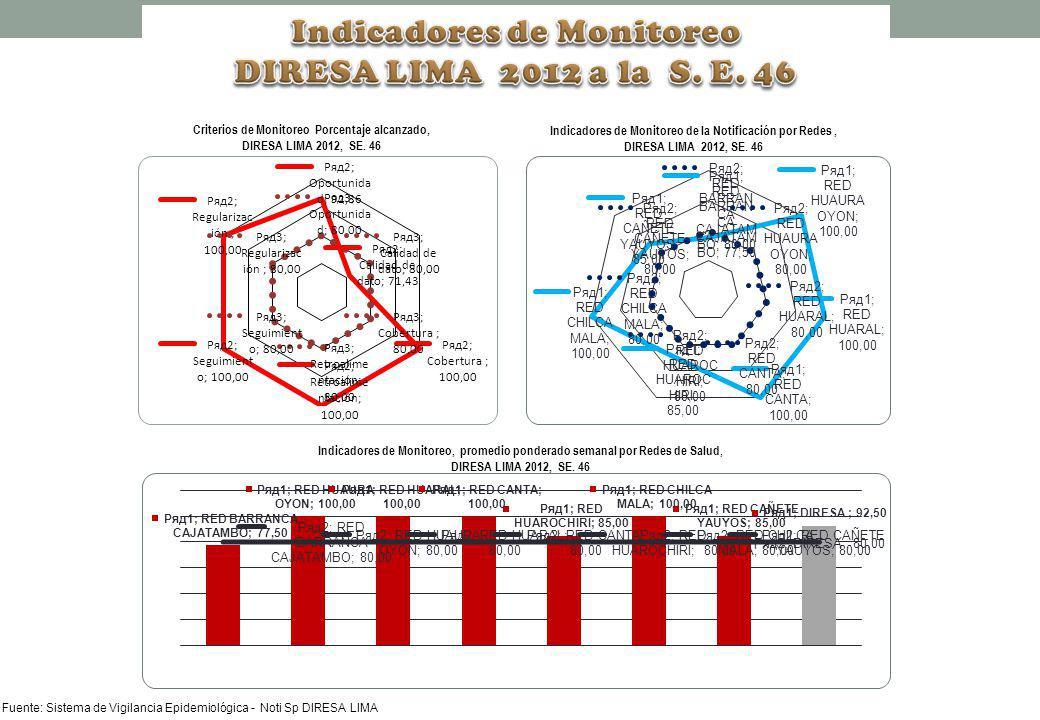 Criterios de Monitoreo Porcentaje alcanzado, DIRESA LIMA 2012, SE. 46 Indicadores de Monitoreo de la Notificación por Redes, DIRESA LIMA 2012, SE. 46