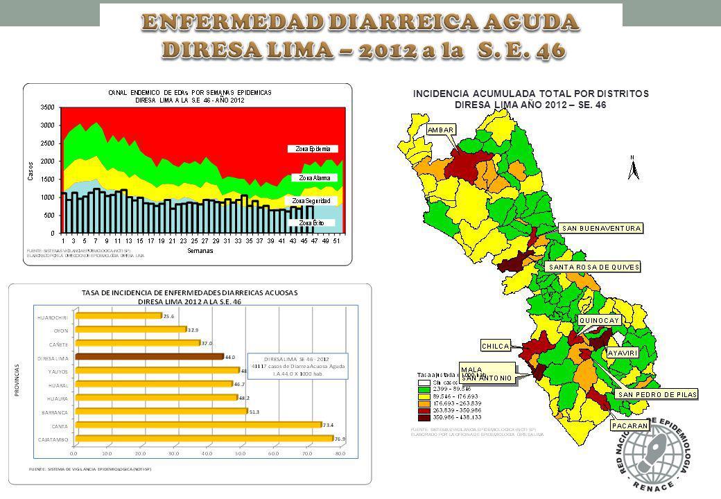 INCIDENCIA ACUMULADA TOTAL POR DISTRITOS DIRESA LIMA AÑO 2012 – SE. 46