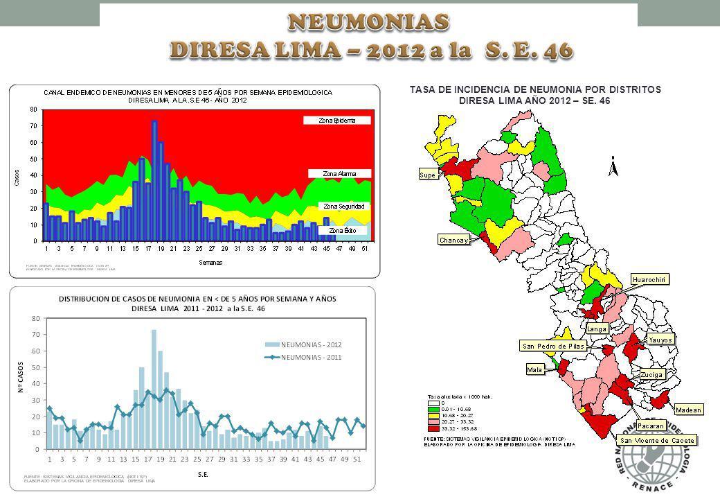 TASA DE INCIDENCIA DE SOBA/ASMA POR DISTRITOS DIRESA LIMA AÑO 2012 – SE. 46