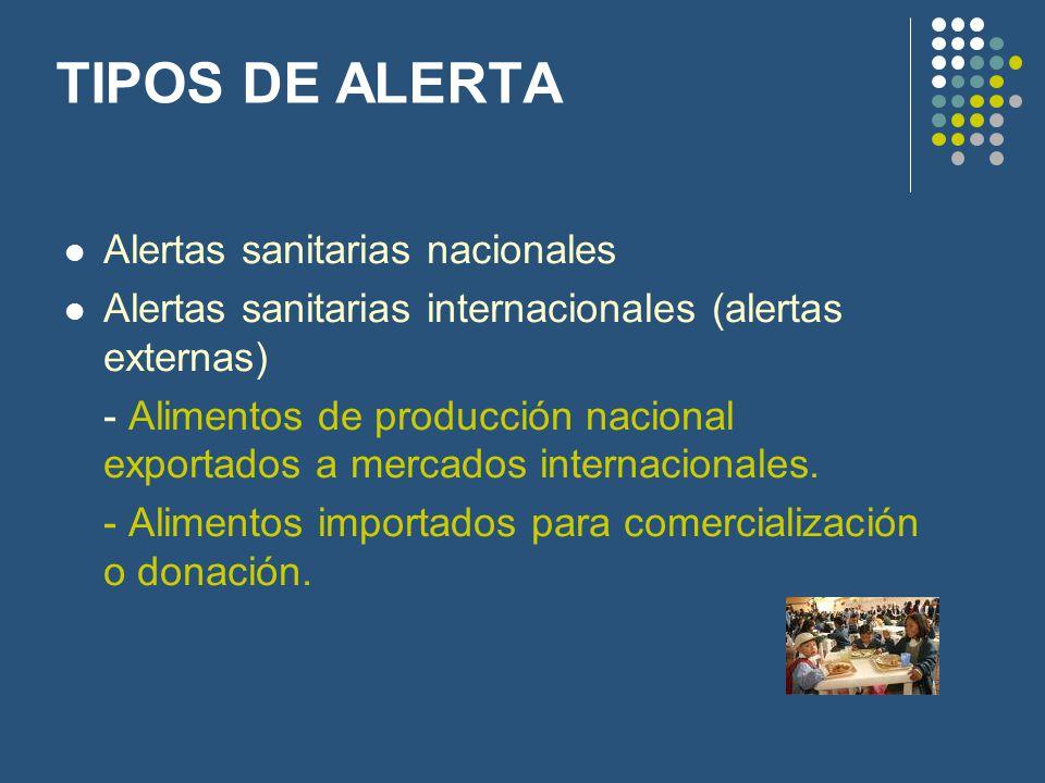 TIPOS DE ALERTA Alertas sanitarias nacionales Alertas sanitarias internacionales (alertas externas) - Alimentos de producción nacional exportados a me