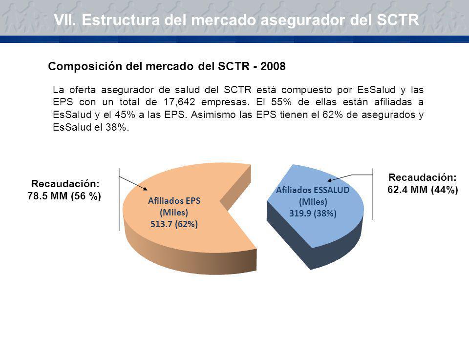 VII. Estructura del mercado asegurador del SCTR Composición del mercado del SCTR - 2008 La oferta asegurador de salud del SCTR está compuesto por EsSa