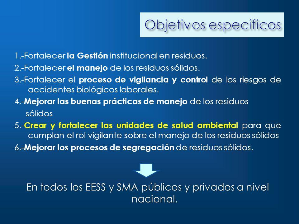 1.-Fortalecer la Gestión institucional en residuos.