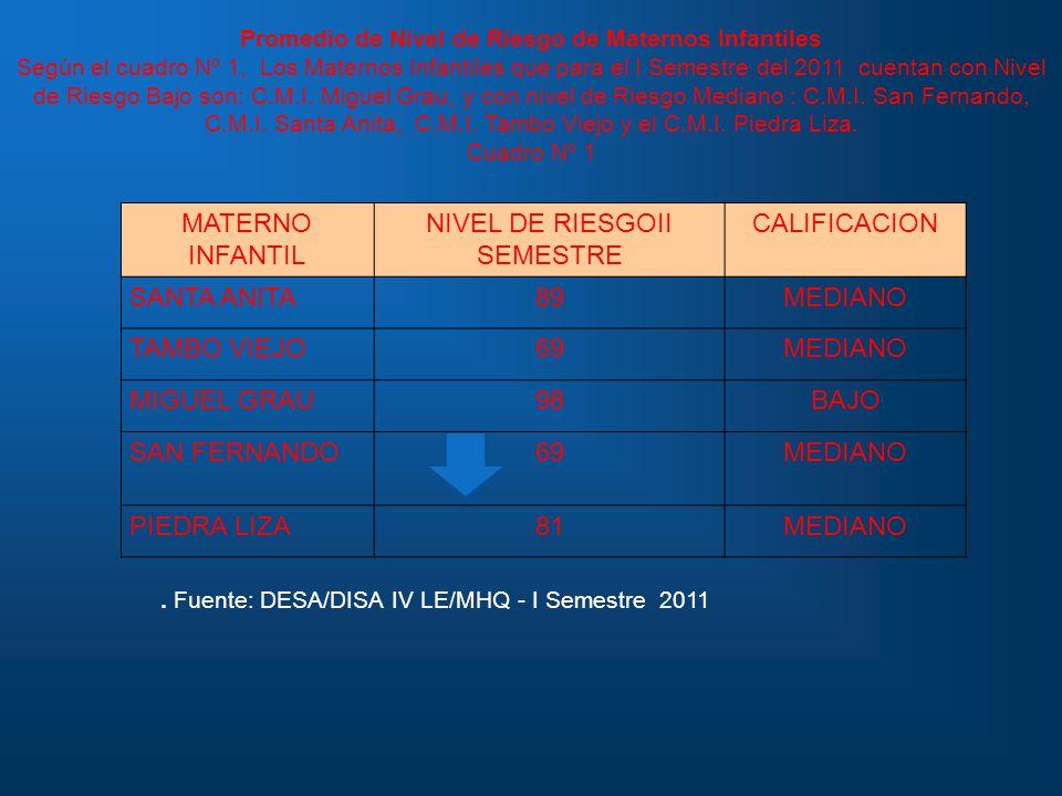 Fuente: DESA/DISA IV LE/MHQ - I Semestre 2011 MATERNO INFANTIL NIVEL DE RIESGOII SEMESTRE CALIFICACION SANTA ANITA89MEDIANO TAMBO VIEJO69MEDIANO MIGUEL GRAU98BAJO SAN FERNANDO69MEDIANO PIEDRA LIZA81MEDIANO Promedio de Nivel de Riesgo de Maternos Infantiles Según el cuadro Nº 1, Los Maternos Infantiles que para el I Semestre del 2011 cuentan con Nivel de Riesgo Bajo son: C.M.I.