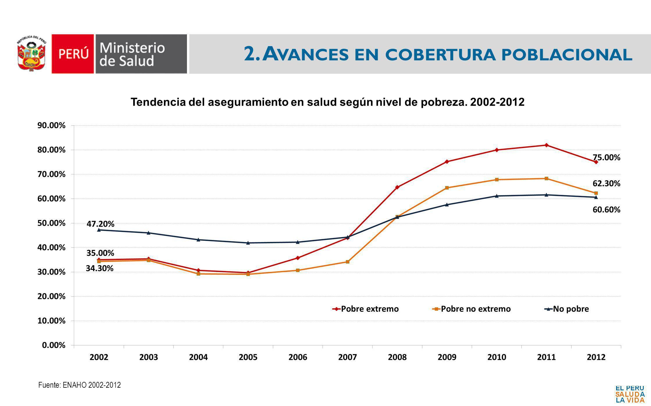 2. A VANCES EN COBERTURA POBLACIONAL Fuente: ENAHO 2002-2012 Tendencia del aseguramiento en salud según nivel de pobreza. 2002-2012