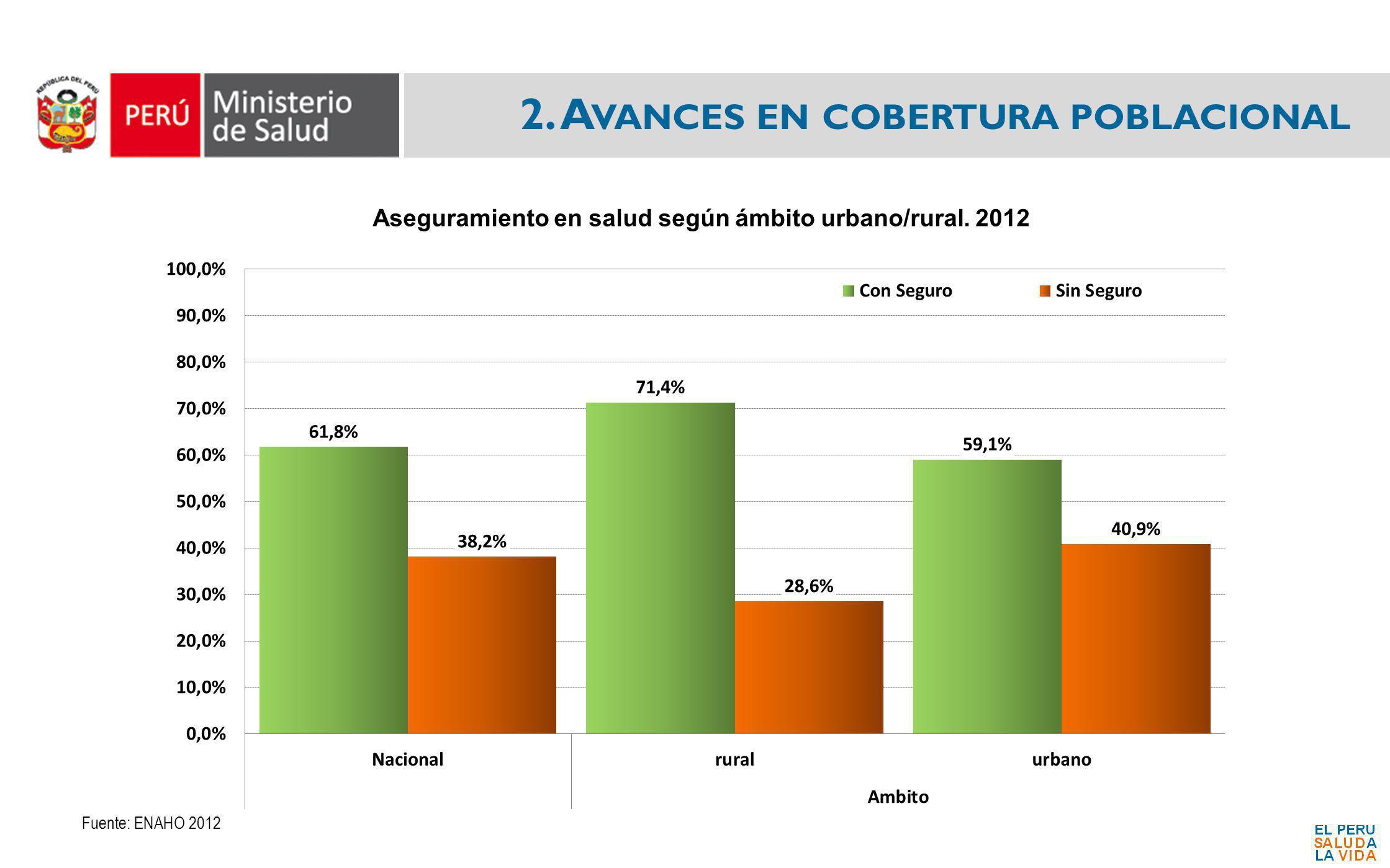 2. A VANCES EN COBERTURA POBLACIONAL Fuente: ENAHO 2012 Aseguramiento en salud según ámbito urbano/rural. 2012