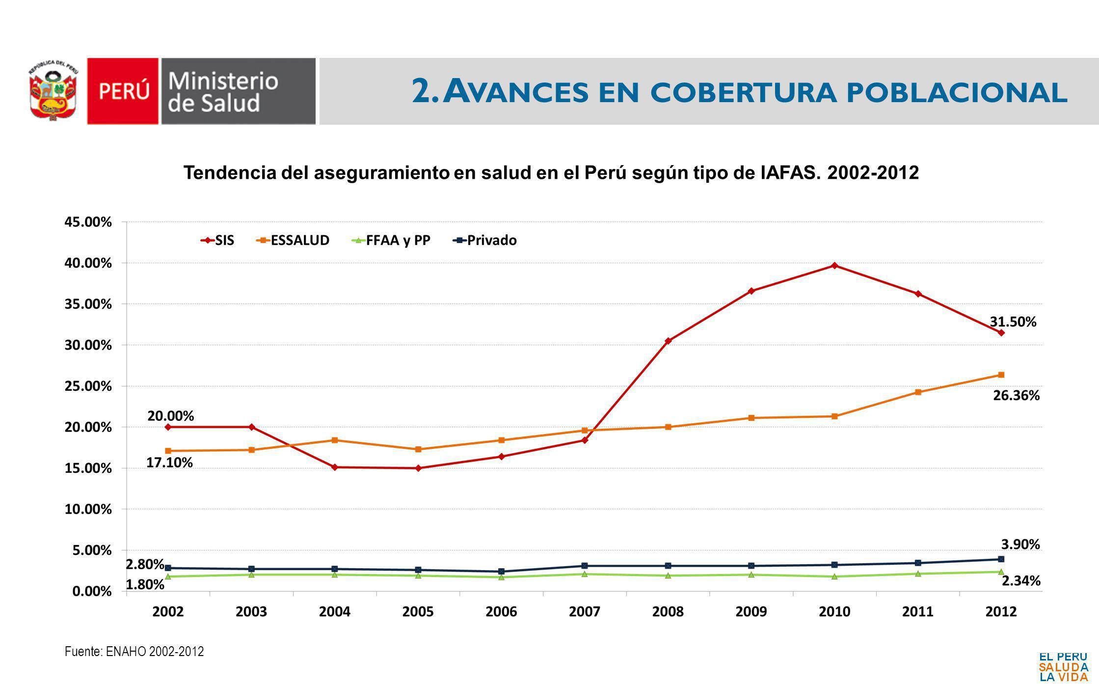 2. A VANCES EN COBERTURA POBLACIONAL Fuente: ENAHO 2002-2012 Tendencia del aseguramiento en salud en el Perú según tipo de IAFAS. 2002-2012
