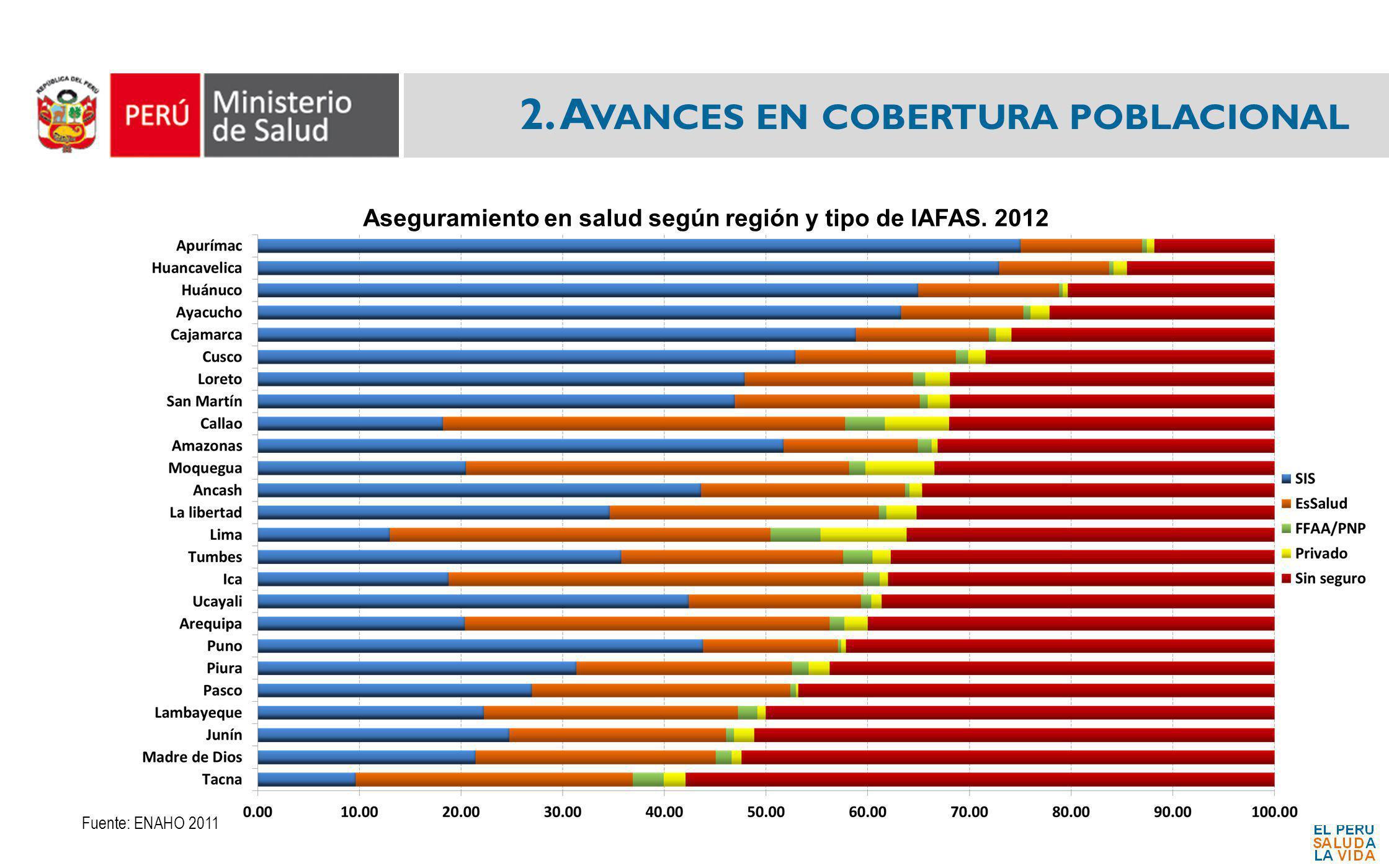 2. A VANCES EN COBERTURA POBLACIONAL Fuente: ENAHO 2011 Aseguramiento en salud según región y tipo de IAFAS. 2012