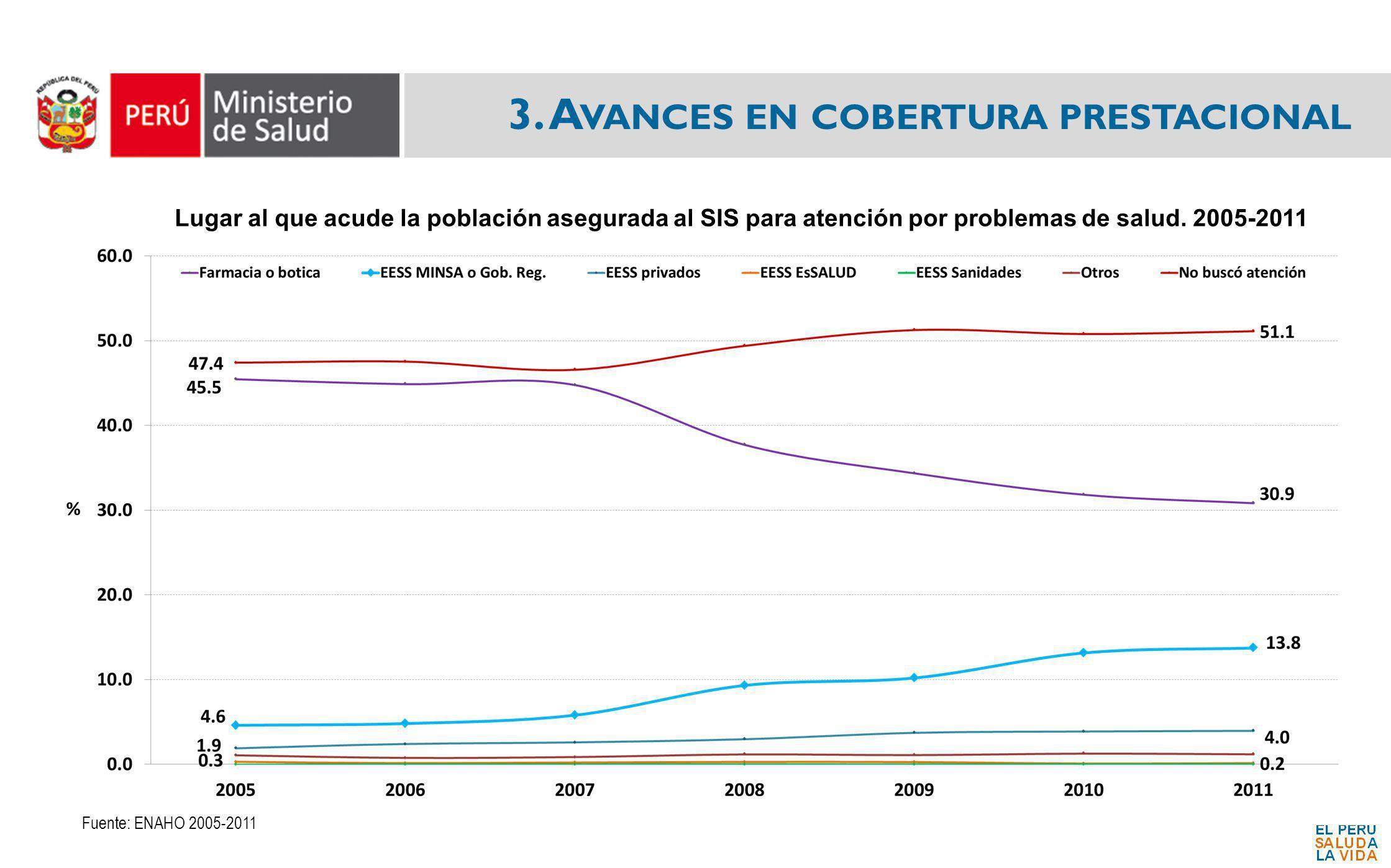3. A VANCES EN COBERTURA PRESTACIONAL Lugar al que acude la población asegurada al SIS para atención por problemas de salud. 2005-2011 Fuente: ENAHO 2