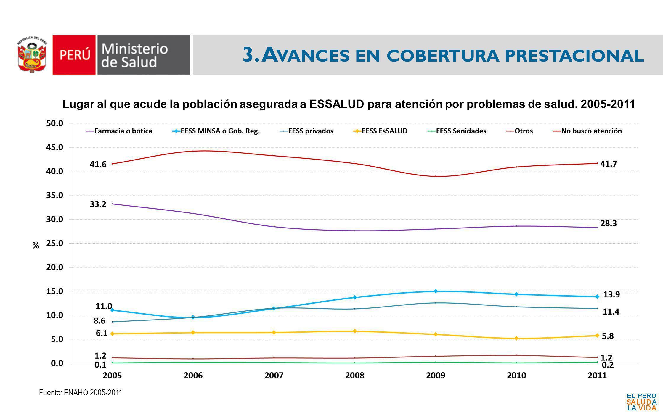 3. A VANCES EN COBERTURA PRESTACIONAL Lugar al que acude la población asegurada a ESSALUD para atención por problemas de salud. 2005-2011 Fuente: ENAH