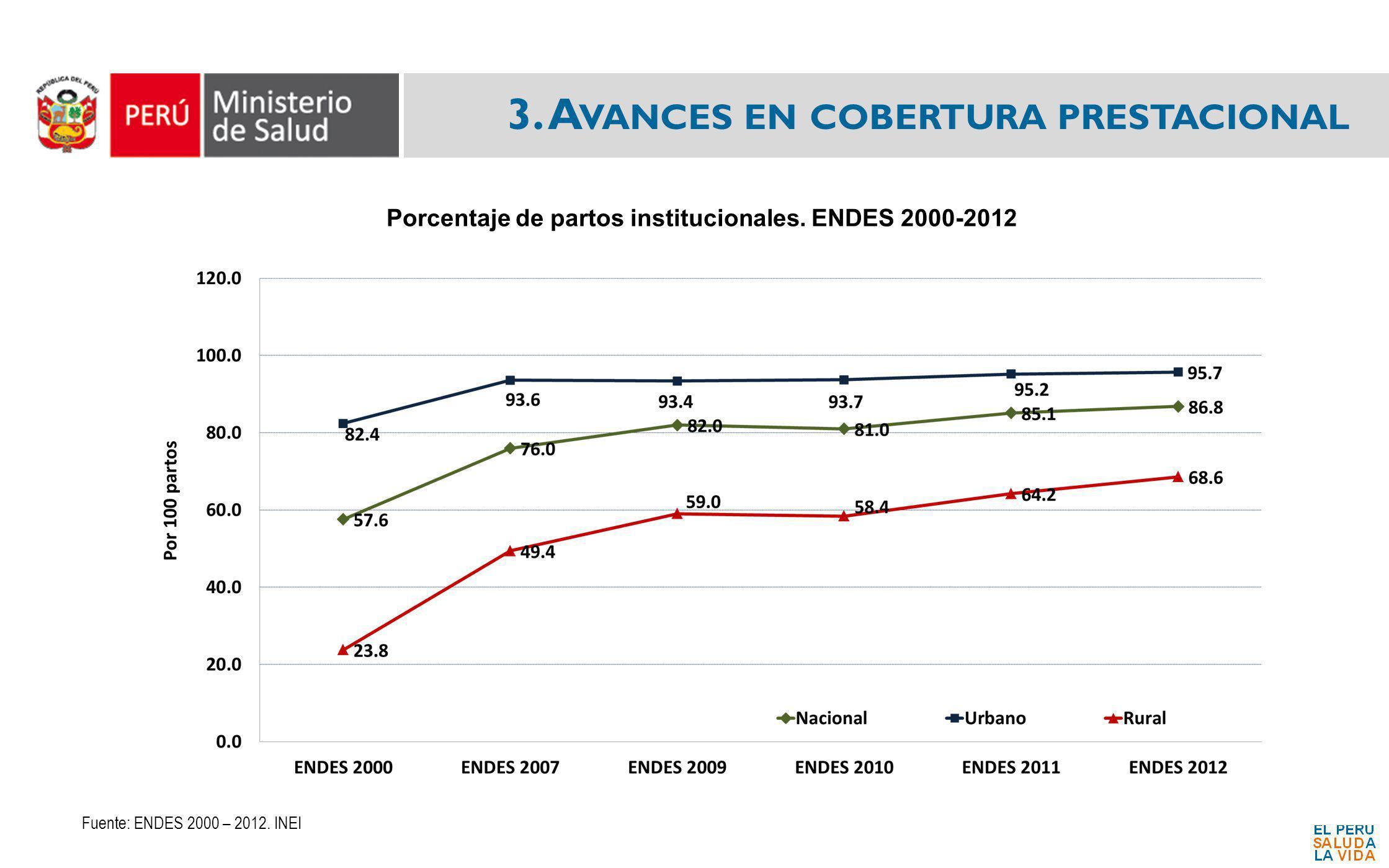 3. A VANCES EN COBERTURA PRESTACIONAL Porcentaje de partos institucionales. ENDES 2000-2012 Fuente: ENDES 2000 – 2012. INEI