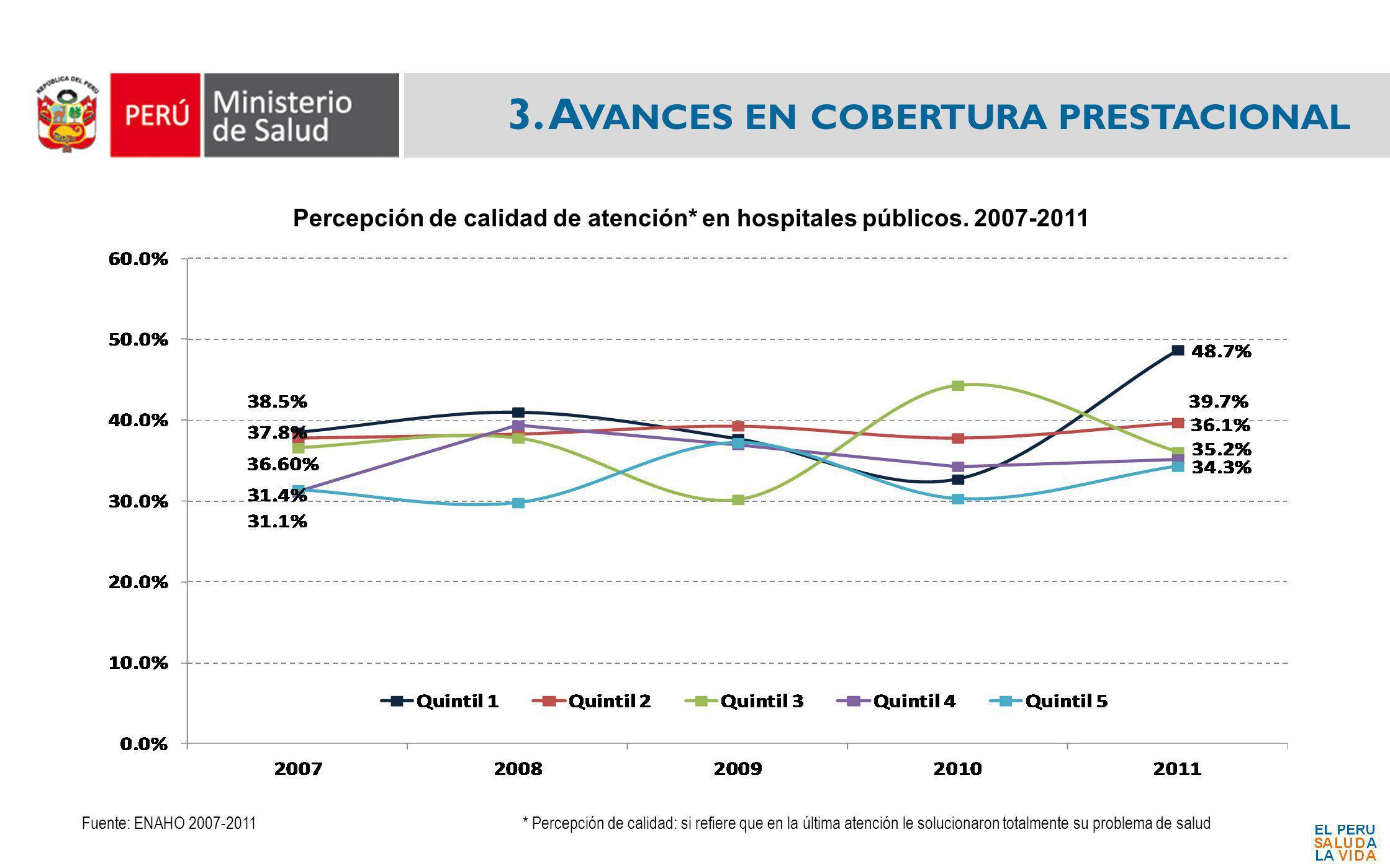 3. A VANCES EN COBERTURA PRESTACIONAL Percepción de calidad de atención* en hospitales públicos. 2007-2011 Fuente: ENAHO 2007-2011* Percepción de cali