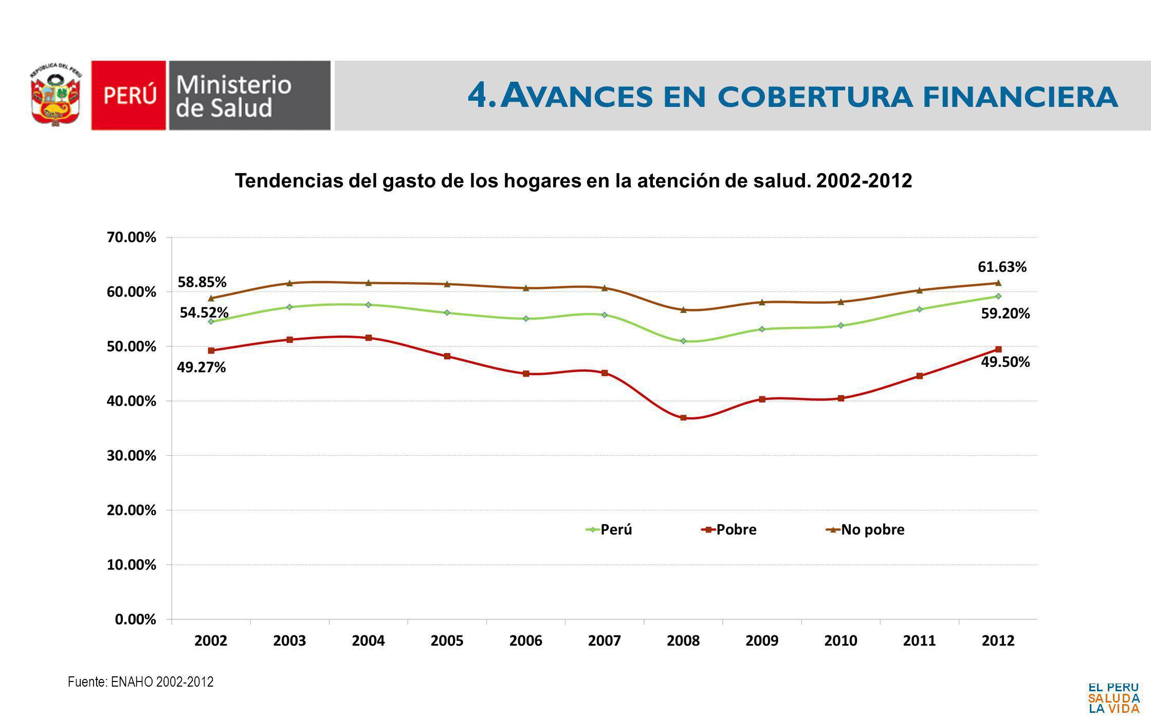 4. A VANCES EN COBERTURA FINANCIERA Tendencias del gasto de los hogares en la atención de salud. 2002-2012 Fuente: ENAHO 2002-2012