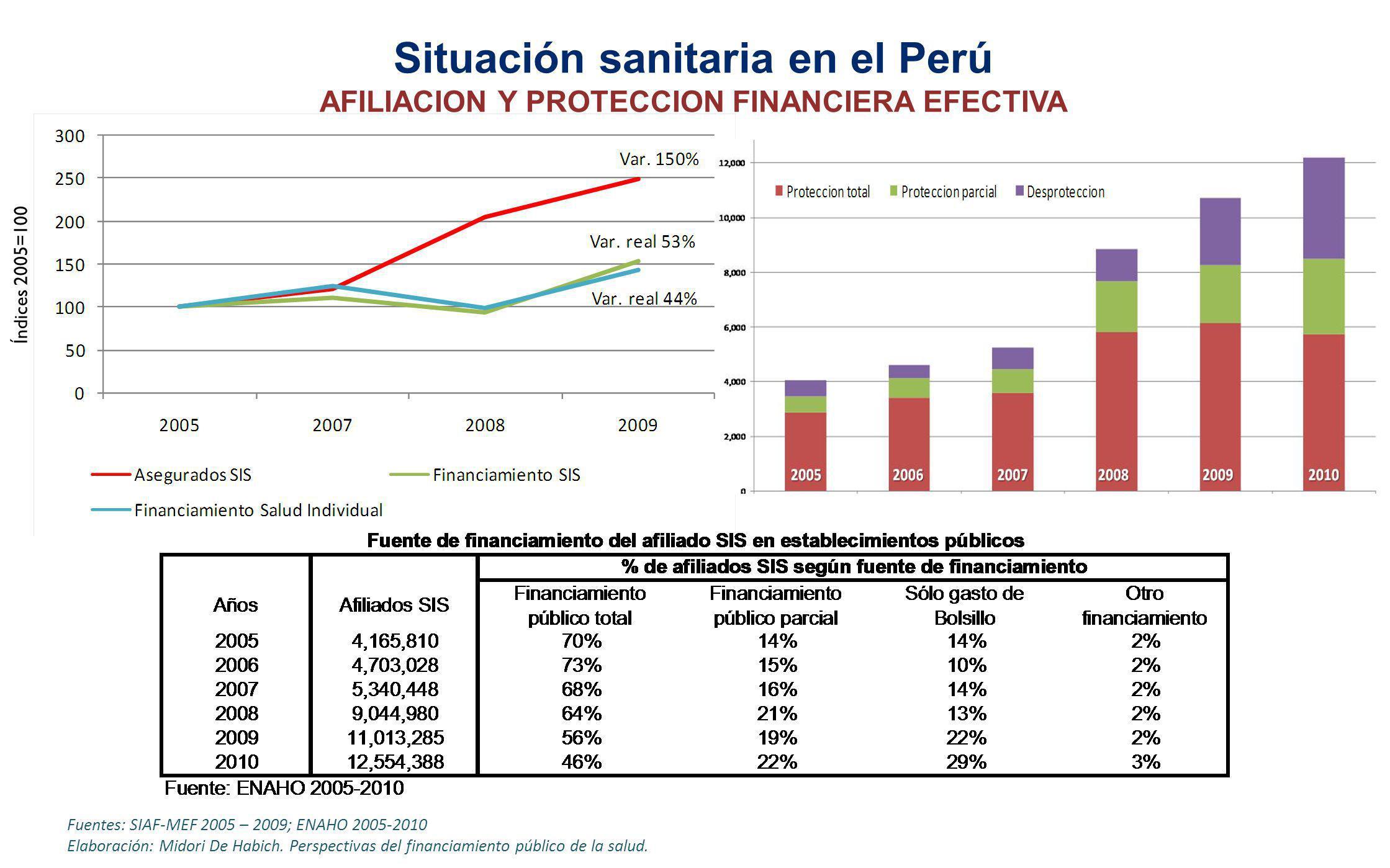 Índices 2005=100 Fuentes: SIAF-MEF 2005 – 2009; ENAHO 2005-2010 Elaboración: Midori De Habich. Perspectivas del financiamiento público de la salud. Si