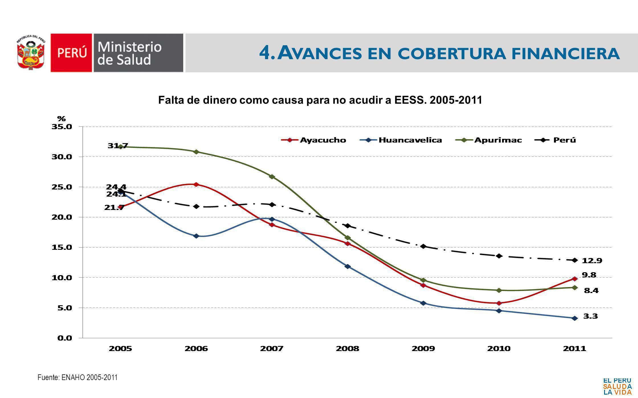 4. A VANCES EN COBERTURA FINANCIERA Falta de dinero como causa para no acudir a EESS. 2005-2011 Fuente: ENAHO 2005-2011