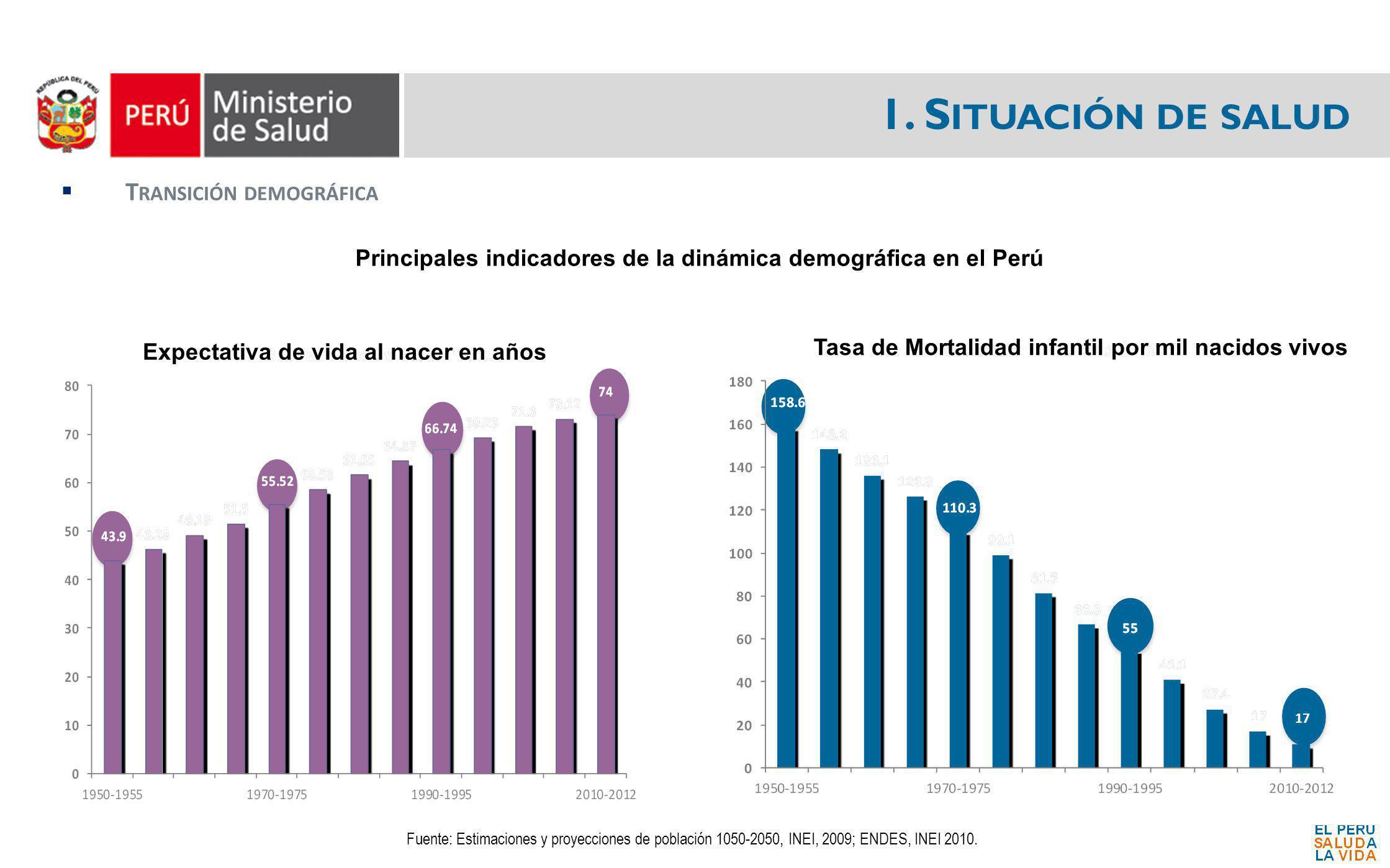 1. S ITUACIÓN DE SALUD T RANSICIÓN DEMOGRÁFICA Fuente: Estimaciones y proyecciones de población 1050-2050, INEI, 2009; ENDES, INEI 2010. Principales i