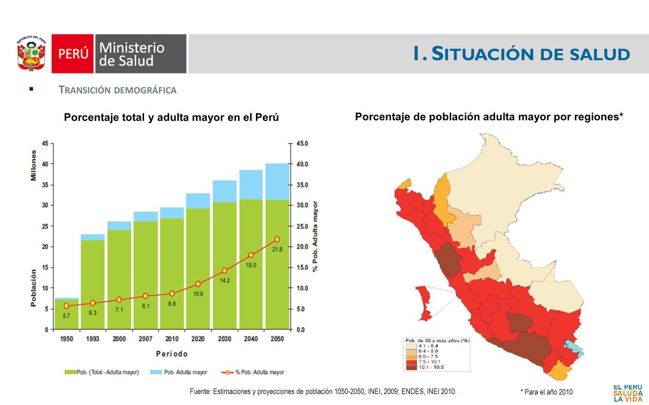 1. S ITUACIÓN DE SALUD T RANSICIÓN DEMOGRÁFICA Porcentaje total y adulta mayor en el Perú Porcentaje de población adulta mayor por regiones* Fuente: E