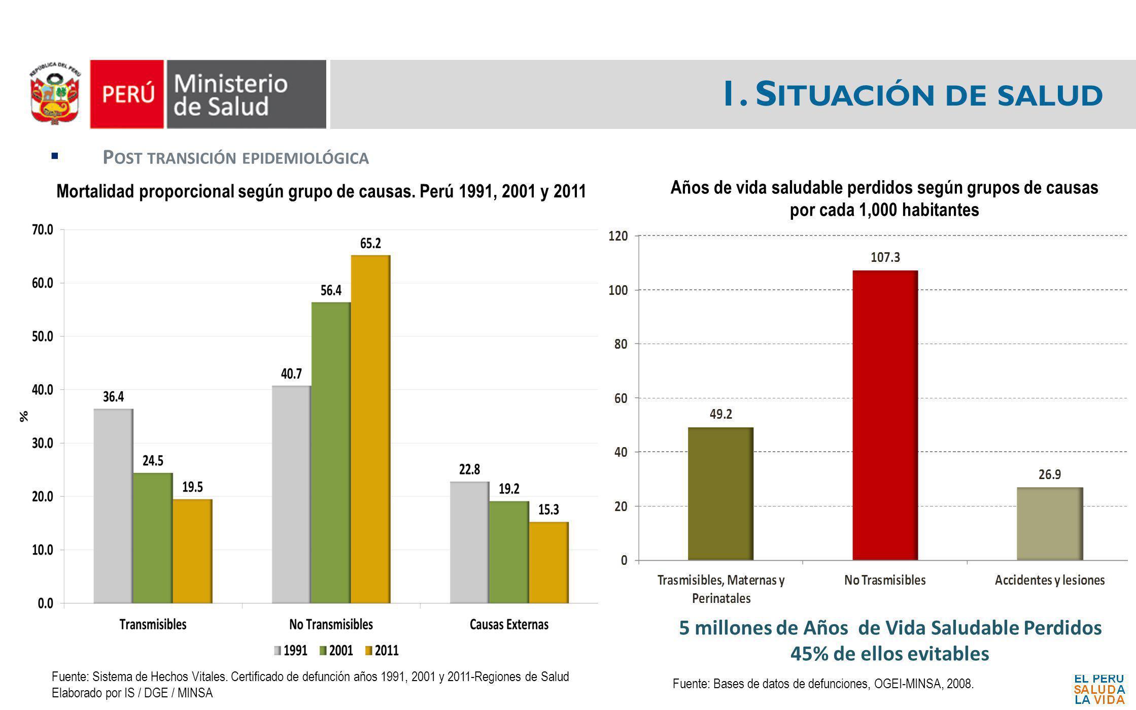 1. S ITUACIÓN DE SALUD Mortalidad proporcional según grupo de causas. Perú 1991, 2001 y 2011 P OST TRANSICIÓN EPIDEMIOLÓGICA Fuente: Sistema de Hechos