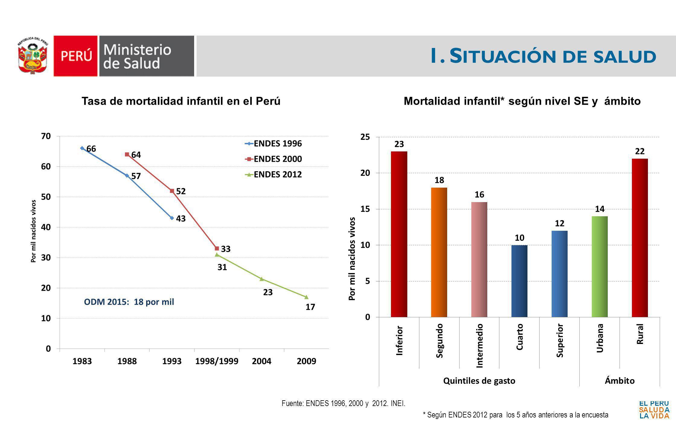 1.S ITUACIÓN DE SALUD Tasa de mortalidad neonatal en el Perú Fuente: ENDES 2000 - 2012.