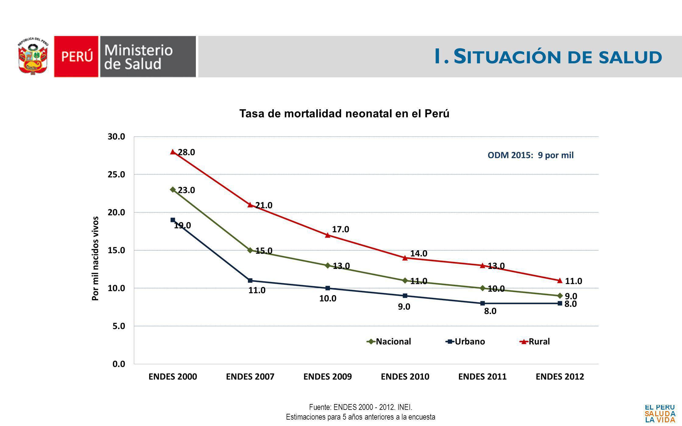 1. S ITUACIÓN DE SALUD Tasa de mortalidad neonatal en el Perú Fuente: ENDES 2000 - 2012. INEI. Estimaciones para 5 años anteriores a la encuesta ODM 2