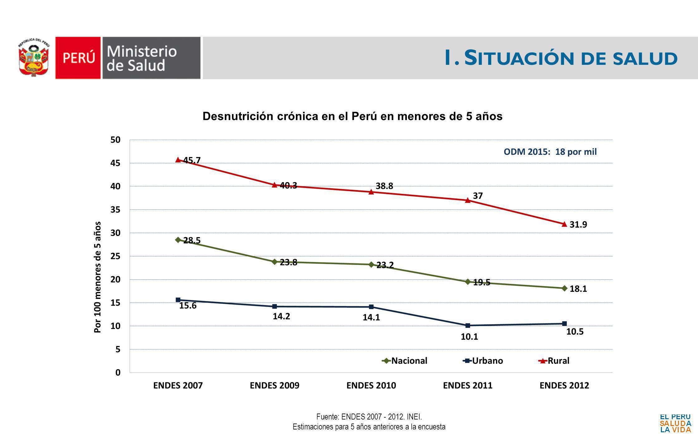 1. S ITUACIÓN DE SALUD Desnutrición crónica en el Perú en menores de 5 años Fuente: ENDES 2007 - 2012. INEI. Estimaciones para 5 años anteriores a la