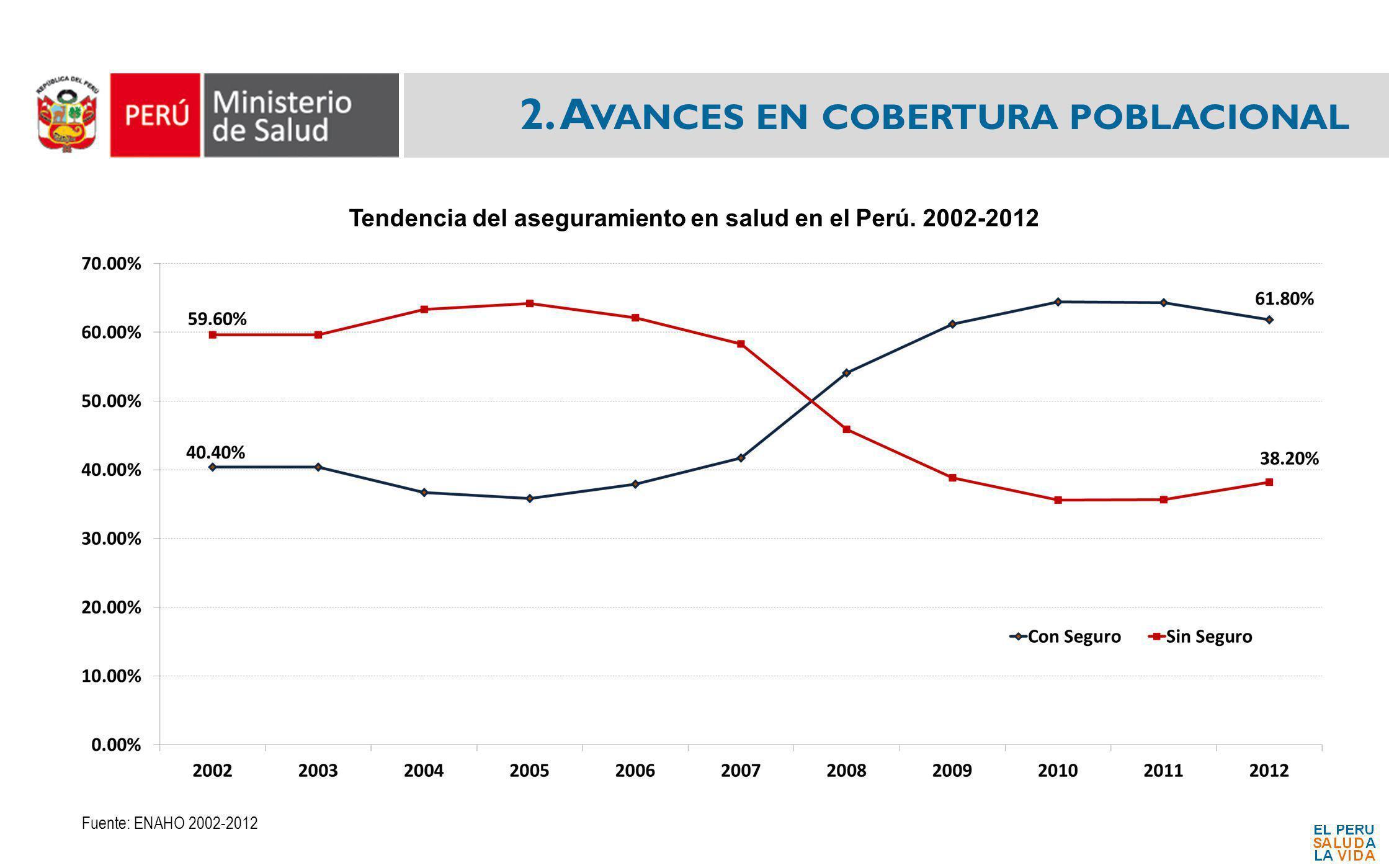 2. A VANCES EN COBERTURA POBLACIONAL Fuente: ENAHO 2002-2012 Tendencia del aseguramiento en salud en el Perú. 2002-2012