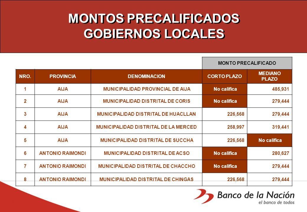 MONTOS PRECALIFICADOS GOBIERNOS LOCALES MONTO PRECALIFICADO NRO.PROVINCIADENOMINACIONCORTO PLAZO MEDIANO PLAZO 1AIJAMUNICIPALIDAD PROVINCIAL DE AIJA No califica 485,931 2AIJAMUNICIPALIDAD DISTRITAL DE CORIS No califica 279,444 3AIJAMUNICIPALIDAD DISTRITAL DE HUACLLAN 226,568 279,444 4AIJAMUNICIPALIDAD DISTRITAL DE LA MERCED 258,997 319,441 5AIJAMUNICIPALIDAD DISTRITAL DE SUCCHA 226,568 No califica 6ANTONIO RAIMONDIMUNICIPALIDAD DISTRITAL DE ACSO No califica 280,627 7ANTONIO RAIMONDIMUNICIPALIDAD DISTRITAL DE CHACCHO No califica 279,444 8ANTONIO RAIMONDIMUNICIPALIDAD DISTRITAL DE CHINGAS 226,568 279,444