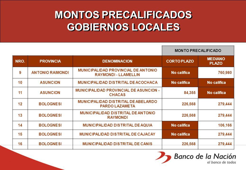 MONTOS PRECALIFICADOS GOBIERNOS LOCALES MONTO PRECALIFICADO NRO.PROVINCIADENOMINACIONCORTO PLAZO MEDIANO PLAZO 9ANTONIO RAIMONDI MUNICIPALIDAD PROVINCIAL DE ANTONIO RAYMONDI - LLAMELLIN No califica 760,980 10ASUNCIONMUNICIPALIDAD DISTRITAL DE ACOCHACA No califica 11ASUNCION MUNICIPALIDAD PROVINCIAL DE ASUNCION - CHACAS 84,355 No califica 12BOLOGNESI MUNICIPALIDAD DISTRITAL DE ABELARDO PARDO LAZAMETA 226,568 279,444 13BOLOGNESI MUNICIPALIDAD DISTRITAL DE ANTONIO RAYMONDI 226,568 279,444 14BOLOGNESIMUNICIPALIDAD DISTRITAL DE AQUIA No califica 106,166 15BOLOGNESIMUNICIPALIDAD DISTRITAL DE CAJACAY No califica 279,444 16BOLOGNESIMUNICIPALIDAD DISTRITAL DE CANIS 226,568 279,444
