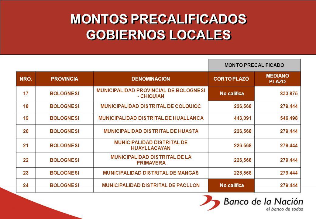 MONTOS PRECALIFICADOS GOBIERNOS LOCALES MONTO PRECALIFICADO NRO.PROVINCIADENOMINACIONCORTO PLAZO MEDIANO PLAZO 17BOLOGNESI MUNICIPALIDAD PROVINCIAL DE BOLOGNESI - CHIQUIAN No califica 833,875 18BOLOGNESIMUNICIPALIDAD DISTRITAL DE COLQUIOC 226,568 279,444 19BOLOGNESIMUNICIPALIDAD DISTRITAL DE HUALLANCA 443,091 546,498 20BOLOGNESIMUNICIPALIDAD DISTRITAL DE HUASTA 226,568 279,444 21BOLOGNESI MUNICIPALIDAD DISTRITAL DE HUAYLLACAYAN 226,568 279,444 22BOLOGNESI MUNICIPALIDAD DISTRITAL DE LA PRIMAVERA 226,568 279,444 23BOLOGNESIMUNICIPALIDAD DISTRITAL DE MANGAS 226,568 279,444 24BOLOGNESIMUNICIPALIDAD DISTRITAL DE PACLLON No califica 279,444