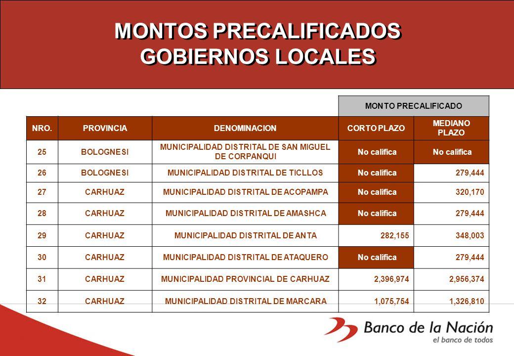 MONTOS PRECALIFICADOS GOBIERNOS LOCALES MONTO PRECALIFICADO NRO.PROVINCIADENOMINACIONCORTO PLAZO MEDIANO PLAZO 25BOLOGNESI MUNICIPALIDAD DISTRITAL DE SAN MIGUEL DE CORPANQUI No califica 26BOLOGNESIMUNICIPALIDAD DISTRITAL DE TICLLOS No califica 279,444 27CARHUAZMUNICIPALIDAD DISTRITAL DE ACOPAMPA No califica 320,170 28CARHUAZMUNICIPALIDAD DISTRITAL DE AMASHCA No califica 279,444 29CARHUAZMUNICIPALIDAD DISTRITAL DE ANTA 282,155 348,003 30CARHUAZMUNICIPALIDAD DISTRITAL DE ATAQUERO No califica 279,444 31CARHUAZMUNICIPALIDAD PROVINCIAL DE CARHUAZ 2,396,974 2,956,374 32CARHUAZMUNICIPALIDAD DISTRITAL DE MARCARA 1,075,754 1,326,810