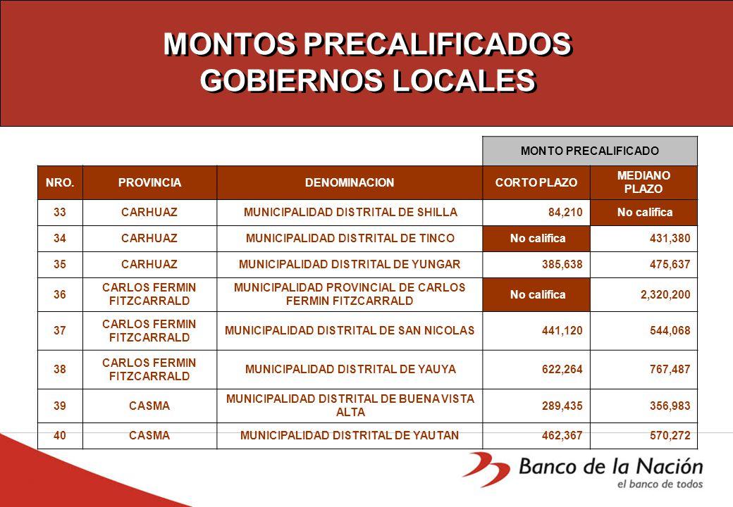 MONTOS PRECALIFICADOS GOBIERNOS LOCALES MONTO PRECALIFICADO NRO.PROVINCIADENOMINACIONCORTO PLAZO MEDIANO PLAZO 33CARHUAZMUNICIPALIDAD DISTRITAL DE SHILLA 84,210 No califica 34CARHUAZMUNICIPALIDAD DISTRITAL DE TINCO No califica 431,380 35CARHUAZMUNICIPALIDAD DISTRITAL DE YUNGAR 385,638 475,637 36 CARLOS FERMIN FITZCARRALD MUNICIPALIDAD PROVINCIAL DE CARLOS FERMIN FITZCARRALD No califica 2,320,200 37 CARLOS FERMIN FITZCARRALD MUNICIPALIDAD DISTRITAL DE SAN NICOLAS 441,120 544,068 38 CARLOS FERMIN FITZCARRALD MUNICIPALIDAD DISTRITAL DE YAUYA 622,264 767,487 39CASMA MUNICIPALIDAD DISTRITAL DE BUENA VISTA ALTA 289,435 356,983 40CASMAMUNICIPALIDAD DISTRITAL DE YAUTAN 462,367 570,272