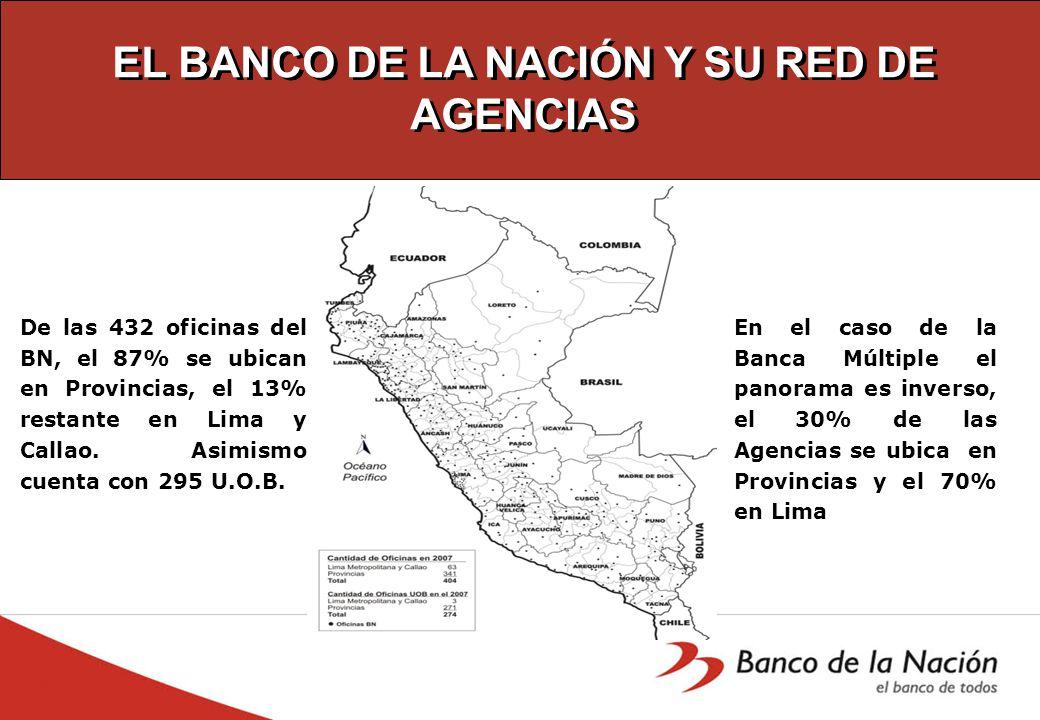 EL BANCO DE LA NACIÓN Y SU RED DE AGENCIAS De las 432 oficinas del BN, el 87% se ubican en Provincias, el 13% restante en Lima y Callao.