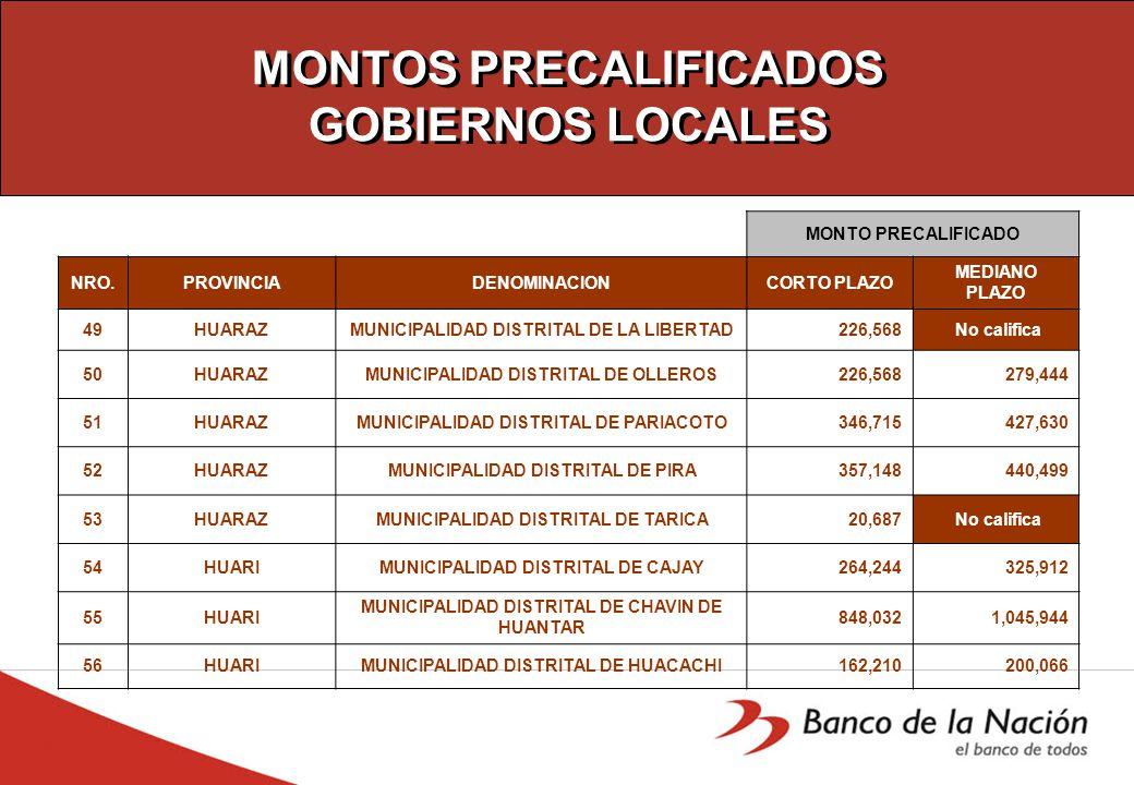 MONTOS PRECALIFICADOS GOBIERNOS LOCALES MONTO PRECALIFICADO NRO.PROVINCIADENOMINACIONCORTO PLAZO MEDIANO PLAZO 49HUARAZMUNICIPALIDAD DISTRITAL DE LA LIBERTAD 226,568 No califica 50HUARAZMUNICIPALIDAD DISTRITAL DE OLLEROS 226,568 279,444 51HUARAZMUNICIPALIDAD DISTRITAL DE PARIACOTO 346,715 427,630 52HUARAZMUNICIPALIDAD DISTRITAL DE PIRA 357,148 440,499 53HUARAZMUNICIPALIDAD DISTRITAL DE TARICA 20,687 No califica 54HUARIMUNICIPALIDAD DISTRITAL DE CAJAY 264,244 325,912 55HUARI MUNICIPALIDAD DISTRITAL DE CHAVIN DE HUANTAR 848,032 1,045,944 56HUARIMUNICIPALIDAD DISTRITAL DE HUACACHI 162,210 200,066