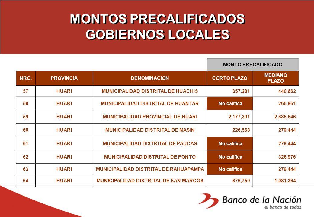 MONTOS PRECALIFICADOS GOBIERNOS LOCALES MONTO PRECALIFICADO NRO.PROVINCIADENOMINACIONCORTO PLAZO MEDIANO PLAZO 57HUARIMUNICIPALIDAD DISTRITAL DE HUACHIS 357,281 440,662 58HUARIMUNICIPALIDAD DISTRITAL DE HUANTAR No califica 265,861 59HUARIMUNICIPALIDAD PROVINCIAL DE HUARI 2,177,391 2,685,546 60HUARIMUNICIPALIDAD DISTRITAL DE MASIN 226,568 279,444 61HUARIMUNICIPALIDAD DISTRITAL DE PAUCAS No califica 279,444 62HUARIMUNICIPALIDAD DISTRITAL DE PONTO No califica 326,976 63HUARIMUNICIPALIDAD DISTRITAL DE RAHUAPAMPA No califica 279,444 64HUARIMUNICIPALIDAD DISTRITAL DE SAN MARCOS 876,750 1,081,364
