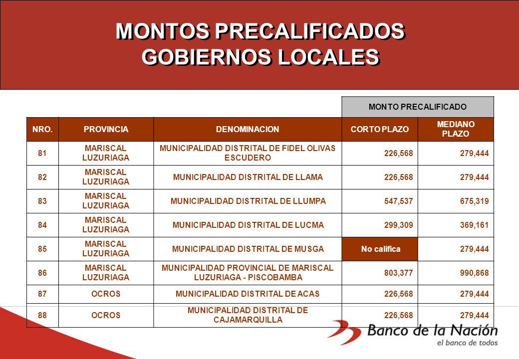 MONTOS PRECALIFICADOS GOBIERNOS LOCALES MONTO PRECALIFICADO NRO.PROVINCIADENOMINACIONCORTO PLAZO MEDIANO PLAZO 81 MARISCAL LUZURIAGA MUNICIPALIDAD DISTRITAL DE FIDEL OLIVAS ESCUDERO 226,568 279,444 82 MARISCAL LUZURIAGA MUNICIPALIDAD DISTRITAL DE LLAMA 226,568 279,444 83 MARISCAL LUZURIAGA MUNICIPALIDAD DISTRITAL DE LLUMPA 547,537 675,319 84 MARISCAL LUZURIAGA MUNICIPALIDAD DISTRITAL DE LUCMA 299,309 369,161 85 MARISCAL LUZURIAGA MUNICIPALIDAD DISTRITAL DE MUSGA No califica 279,444 86 MARISCAL LUZURIAGA MUNICIPALIDAD PROVINCIAL DE MARISCAL LUZURIAGA - PISCOBAMBA 803,377 990,868 87OCROSMUNICIPALIDAD DISTRITAL DE ACAS 226,568 279,444 88OCROS MUNICIPALIDAD DISTRITAL DE CAJAMARQUILLA 226,568 279,444
