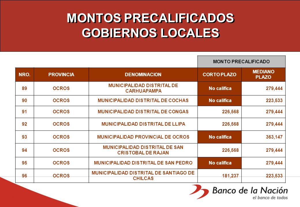 MONTOS PRECALIFICADOS GOBIERNOS LOCALES MONTO PRECALIFICADO NRO.PROVINCIADENOMINACIONCORTO PLAZO MEDIANO PLAZO 89OCROS MUNICIPALIDAD DISTRITAL DE CARHUAPAMPA No califica 279,444 90OCROSMUNICIPALIDAD DISTRITAL DE COCHAS No califica 223,533 91OCROSMUNICIPALIDAD DISTRITAL DE CONGAS 226,568 279,444 92OCROSMUNICIPALIDAD DISTRITAL DE LLIPA 226,568 279,444 93OCROSMUNICIPALIDAD PROVINCIAL DE OCROS No califica 363,147 94OCROS MUNICIPALIDAD DISTRITAL DE SAN CRISTOBAL DE RAJAN 226,568 279,444 95OCROSMUNICIPALIDAD DISTRITAL DE SAN PEDRO No califica 279,444 96OCROS MUNICIPALIDAD DISTRITAL DE SANTIAGO DE CHILCAS 181,237 223,533