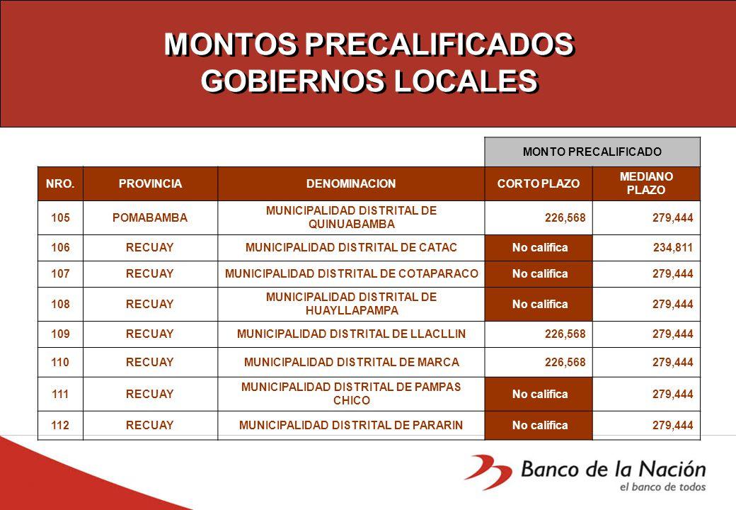 MONTOS PRECALIFICADOS GOBIERNOS LOCALES MONTO PRECALIFICADO NRO.PROVINCIADENOMINACIONCORTO PLAZO MEDIANO PLAZO 105POMABAMBA MUNICIPALIDAD DISTRITAL DE QUINUABAMBA 226,568 279,444 106RECUAYMUNICIPALIDAD DISTRITAL DE CATAC No califica 234,811 107RECUAYMUNICIPALIDAD DISTRITAL DE COTAPARACO No califica 279,444 108RECUAY MUNICIPALIDAD DISTRITAL DE HUAYLLAPAMPA No califica 279,444 109RECUAYMUNICIPALIDAD DISTRITAL DE LLACLLIN 226,568 279,444 110RECUAYMUNICIPALIDAD DISTRITAL DE MARCA 226,568 279,444 111RECUAY MUNICIPALIDAD DISTRITAL DE PAMPAS CHICO No califica 279,444 112RECUAYMUNICIPALIDAD DISTRITAL DE PARARIN No califica 279,444