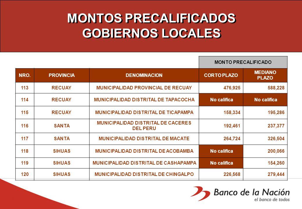 MONTOS PRECALIFICADOS GOBIERNOS LOCALES MONTO PRECALIFICADO NRO.PROVINCIADENOMINACIONCORTO PLAZO MEDIANO PLAZO 113RECUAYMUNICIPALIDAD PROVINCIAL DE RECUAY 476,925 588,228 114RECUAYMUNICIPALIDAD DISTRITAL DE TAPACOCHA No califica 115RECUAYMUNICIPALIDAD DISTRITAL DE TICAPAMPA 158,334 195,286 116SANTA MUNICIPALIDAD DISTRITAL DE CACERES DEL PERU 192,461 237,377 117SANTAMUNICIPALIDAD DISTRITAL DE MACATE 264,724 326,504 118SIHUASMUNICIPALIDAD DISTRITAL DE ACOBAMBA No califica 200,066 119SIHUASMUNICIPALIDAD DISTRITAL DE CASHAPAMPA No califica 154,260 120SIHUASMUNICIPALIDAD DISTRITAL DE CHINGALPO 226,568 279,444
