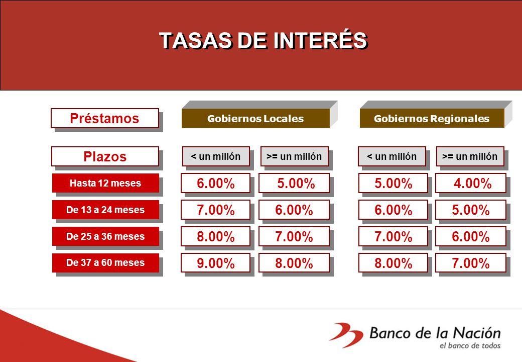 TASAS DE INTERÉS Plazos Préstamos De 13 a 24 meses 5.00% De 25 a 36 meses 6.00% De 37 a 60 meses 8.00% Hasta 12 meses 7.00% 4.00% 5.00% 7.00% 6.00% < un millón 7.00% 9.00% 8.00% 5.00% 6.00% 8.00% 7.00% Gobiernos LocalesGobiernos Regionales >= un millón < un millón >= un millón