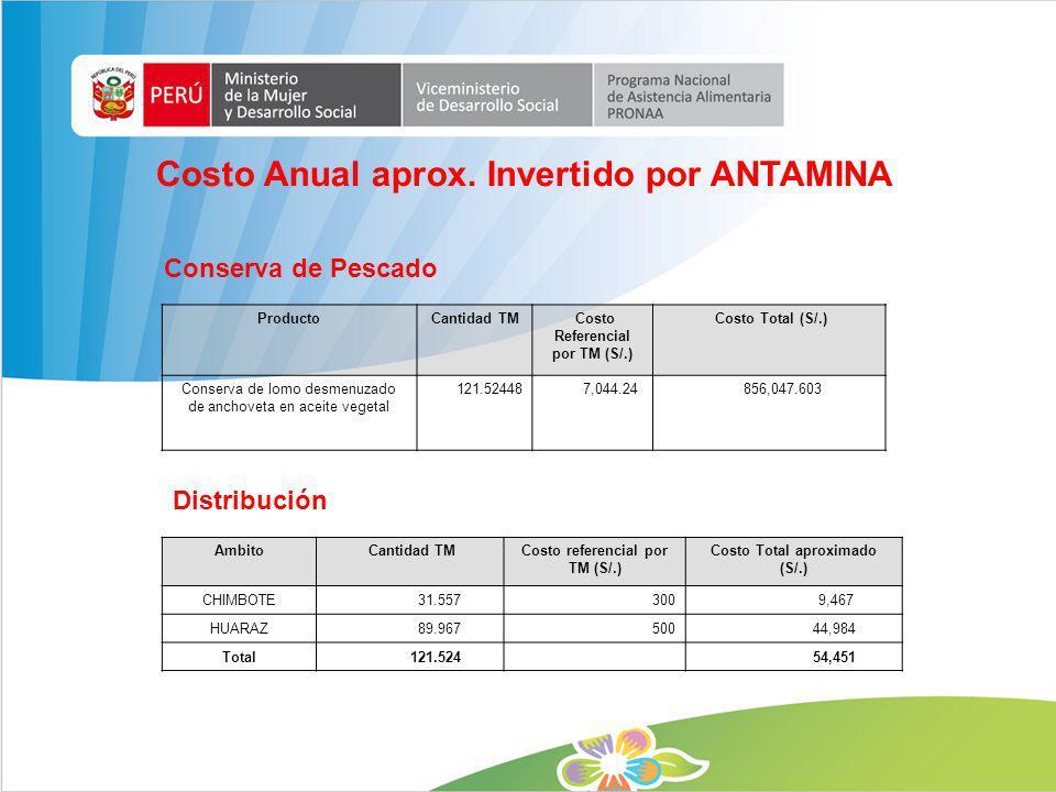 ProductoCantidad TM Costo Referencial por TM (S/.) Costo Total (S/.) Conserva de lomo desmenuzado de anchoveta en aceite vegetal 121.52448 7,044.24 85