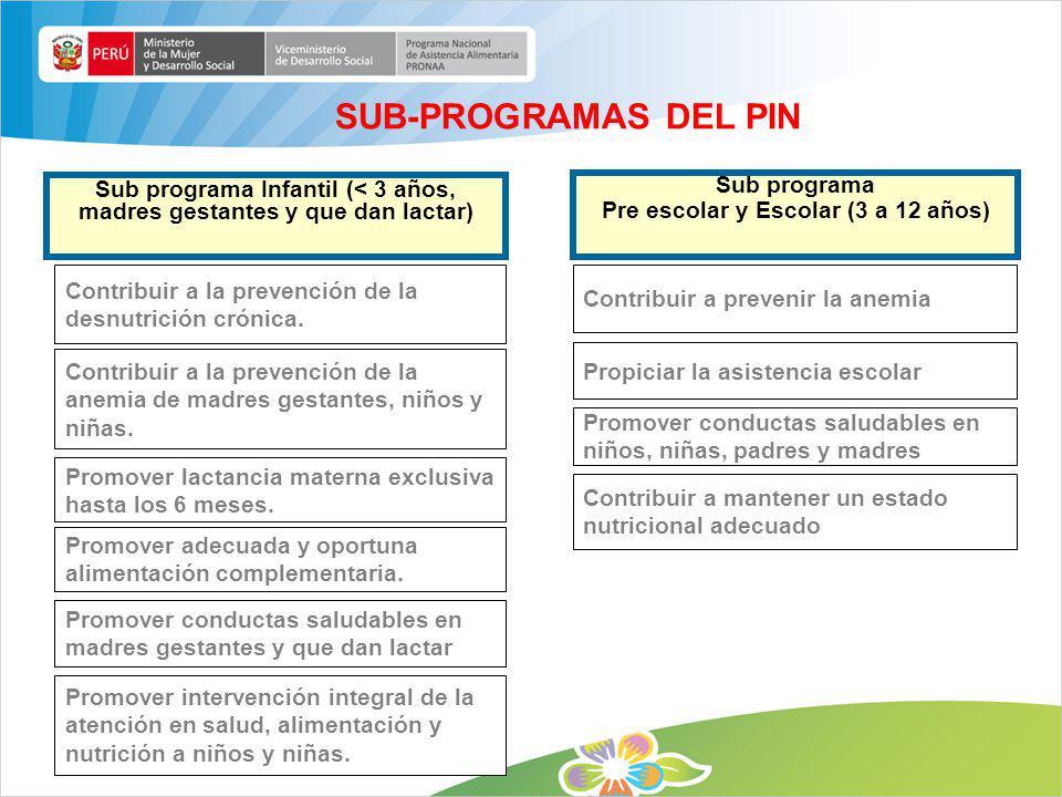 SUB-PROGRAMAS DEL PIN Sub programa Infantil (< 3 años, madres gestantes y que dan lactar) Sub programa Pre escolar y Escolar (3 a 12 años) Contribuir
