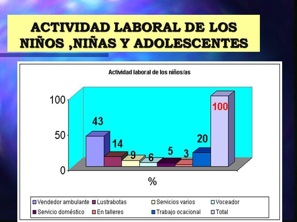 ACTIVIDAD LABORAL DE LOS NIÑOS,NIÑAS Y ADOLESCENTES