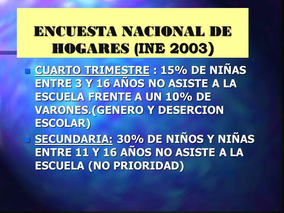 ENCUESTA NACIONAL DE HOGARES (INE 2003 ) n CUARTO TRIMESTRE : 15% DE NIÑAS ENTRE 3 Y 16 AÑOS NO ASISTE A LA ESCUELA FRENTE A UN 10% DE VARONES.(GENERO