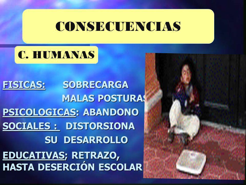 FISICAS: SOBRECARGA MALAS POSTURAS. MALAS POSTURAS. PSICOLOGICAS: ABANDONO SOCIALES : DISTORSIONA SU DESARROLLO SU DESARROLLO EDUCATIVAS; RETRAZO, HAS