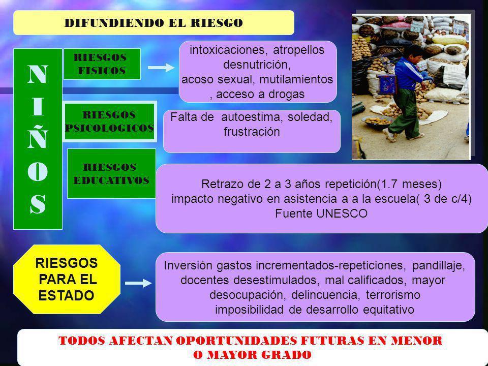 DIFUNDIENDO EL RIESGO NIÑOSNIÑOS RIESGOS FISICOS RIESGOS PSICOLOGICOS RIESGOS EDUCATIVOS intoxicaciones, atropellos desnutrición, acoso sexual, mutila
