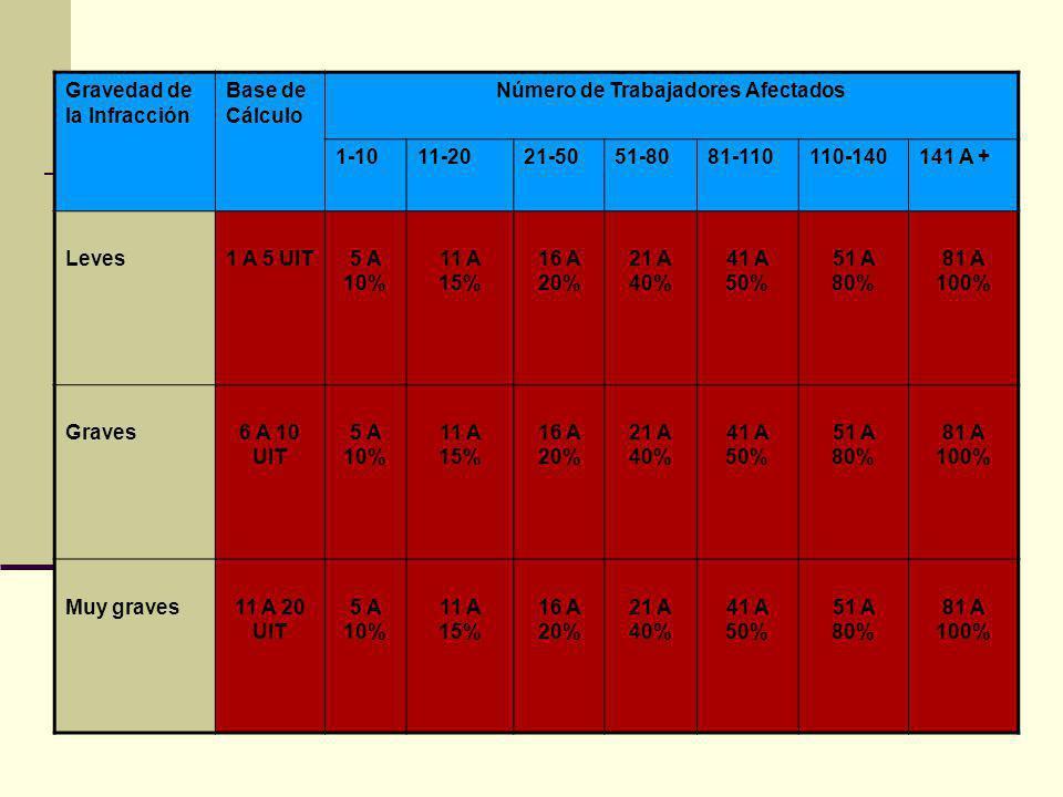 Gravedad de la Infracción Base de Cálculo Número de Trabajadores Afectados 1-1011-2021-5051-8081-110110-140141 A + Leves1 A 5 UIT5 A 10% 11 A 15% 16 A