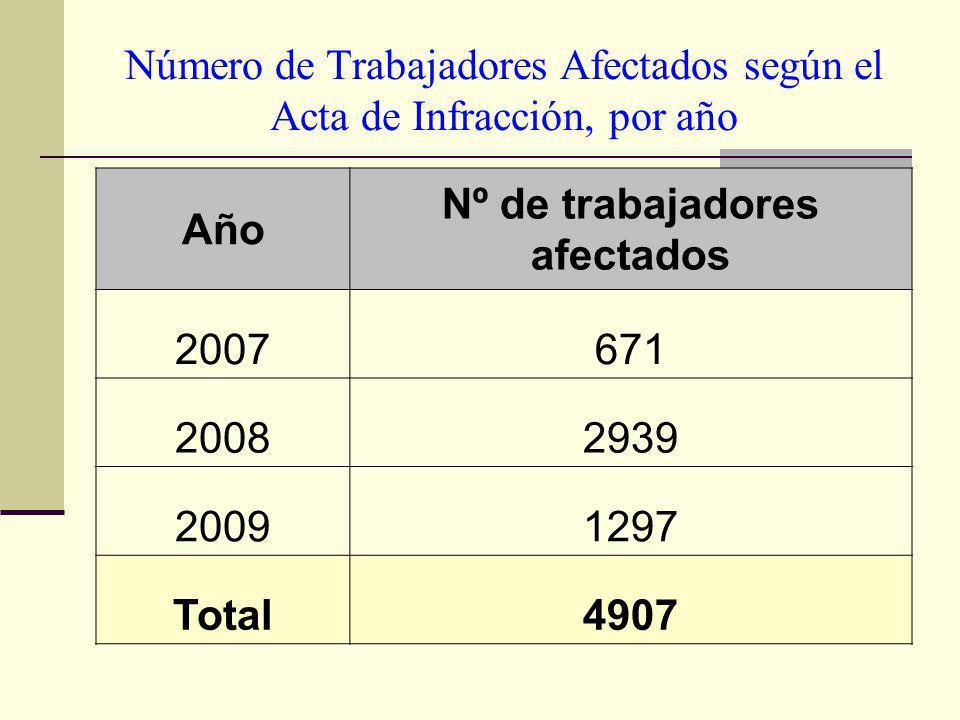 Número de Trabajadores Afectados según el Acta de Infracción, por año Año Nº de trabajadores afectados 2007671 20082939 20091297 Total4907